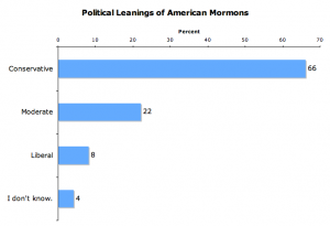 mormon politics graph